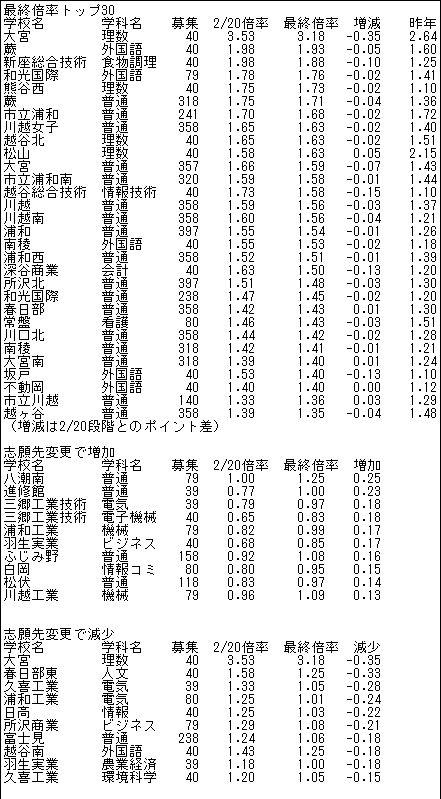 県立 高校 倍率 埼玉