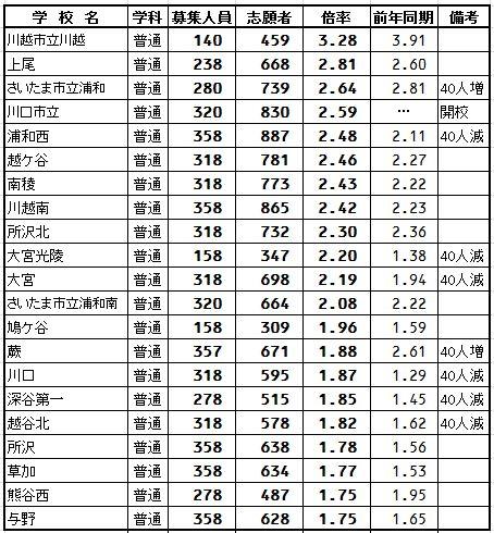 201710月志望調査普通科