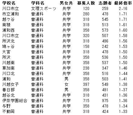 埼玉 高校 ナビゲーション 国 の 彩 公立 【高校受験2020】彩の国さいたま公立高校ナビゲーション、倍率情報等スタート