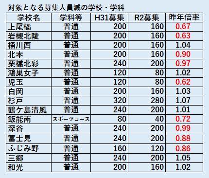 2019 公立 倍率 県 埼玉 高校
